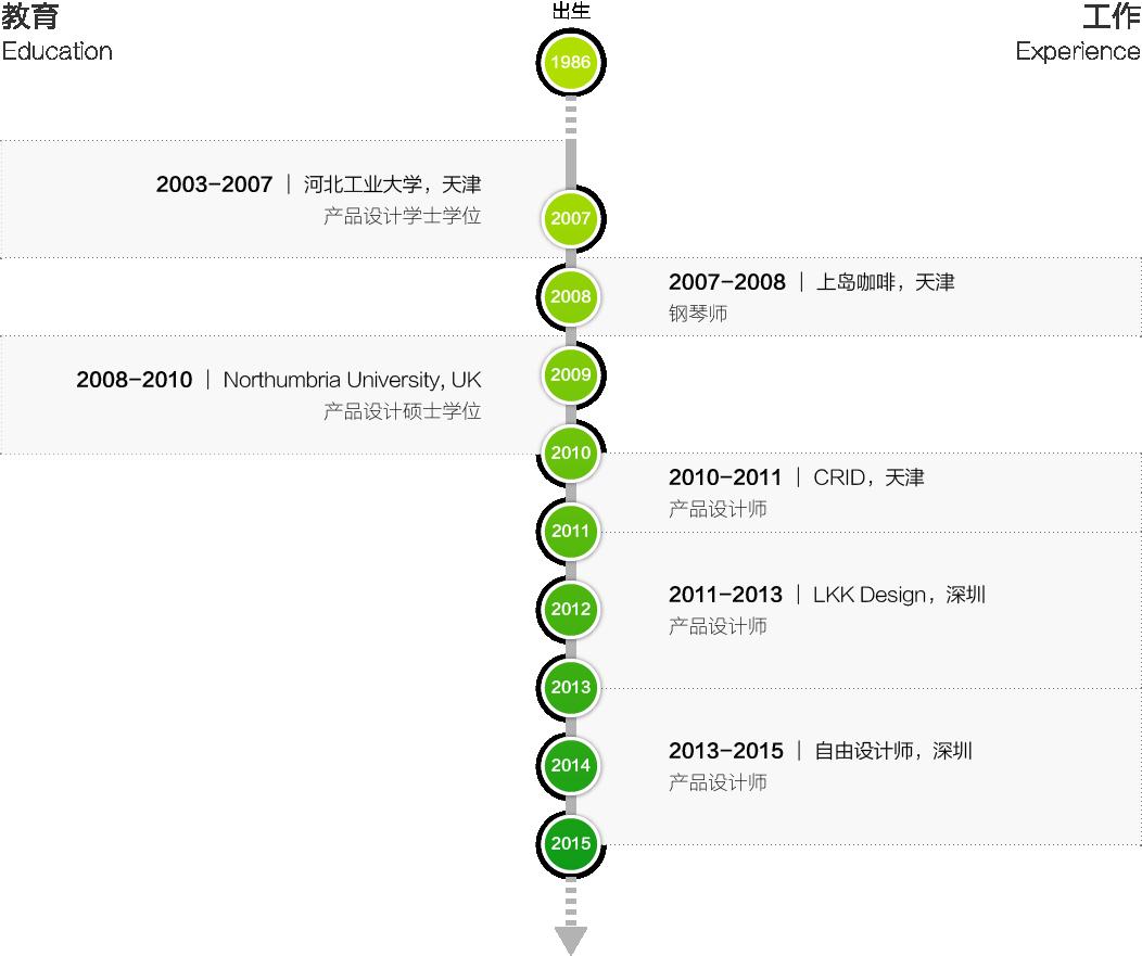 timeline 002